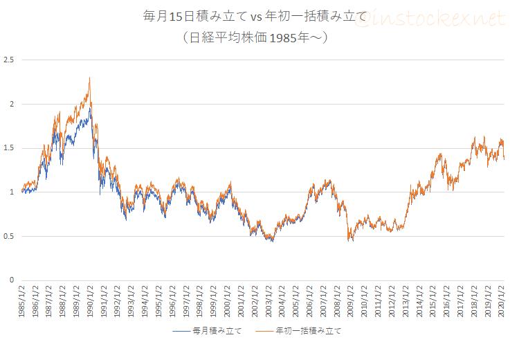 日経平均株価に毎月積立と年初一括投資を行ったときの損益の推移