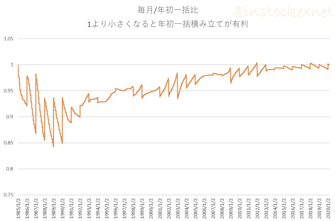 日経平均株価に毎月積立と年初一括投資を行ったときの資産比率の推移