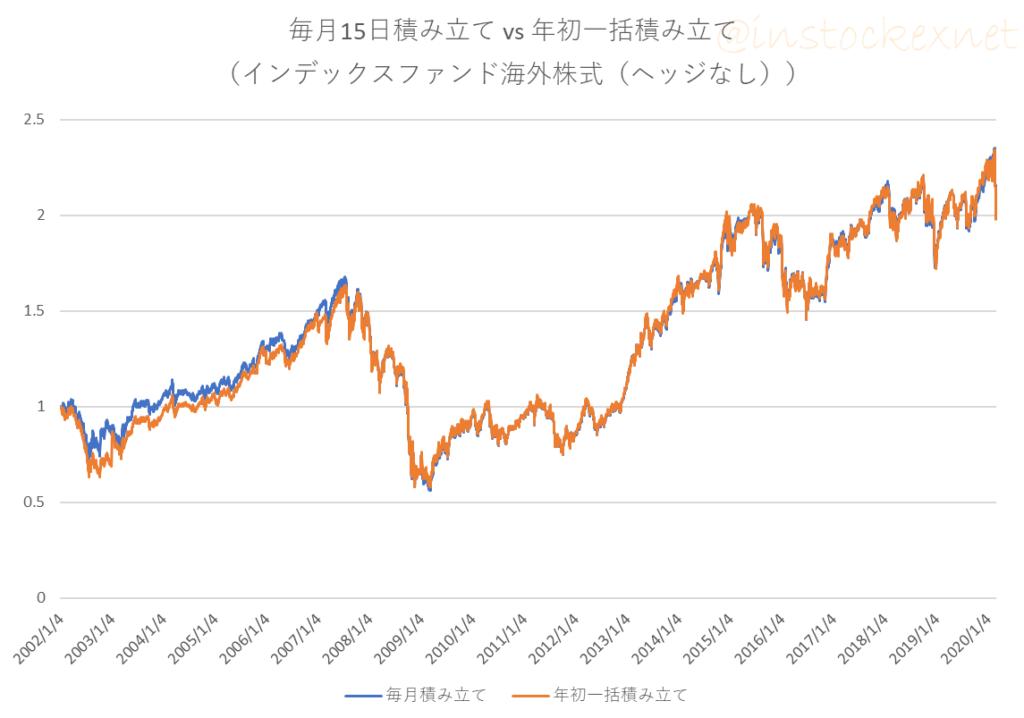インデックスファンド海外株式(為替ヘッジなし)に毎月積立と年初一括投資を行ったときの損益の推移