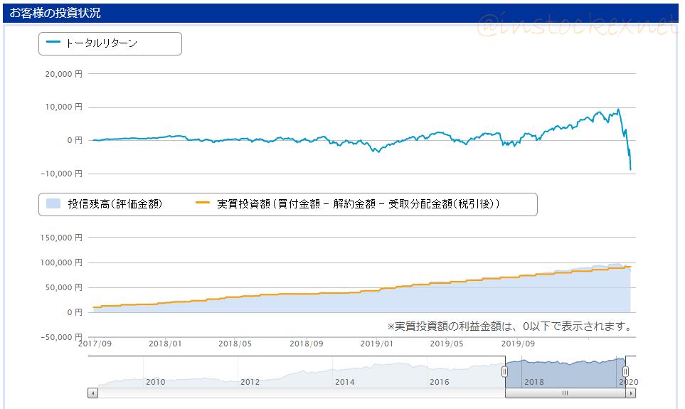 世界経済インデックスファンドに3000円投資生活して2年半目の成績
