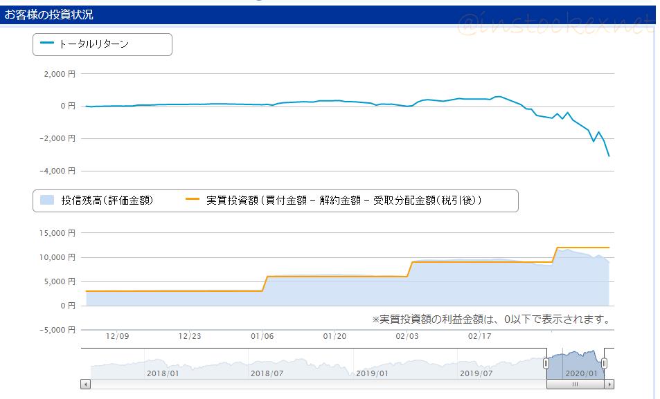 楽天全世界株式インデックスファンドに3000円投資生活して3か月目の成績