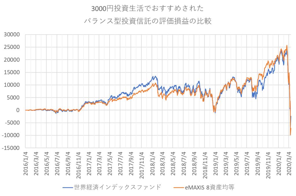 3000円投資生活の2つの「バランス型投資信託」に3000円ずつ積み立てた時の評価損益推移