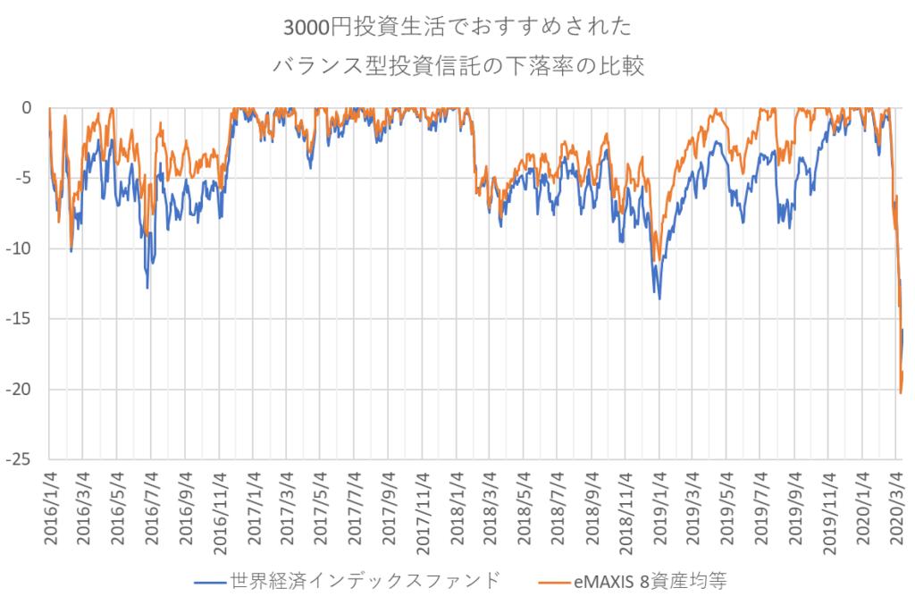 3000円投資生活の2つの「バランス型投資信託」の下落率推移