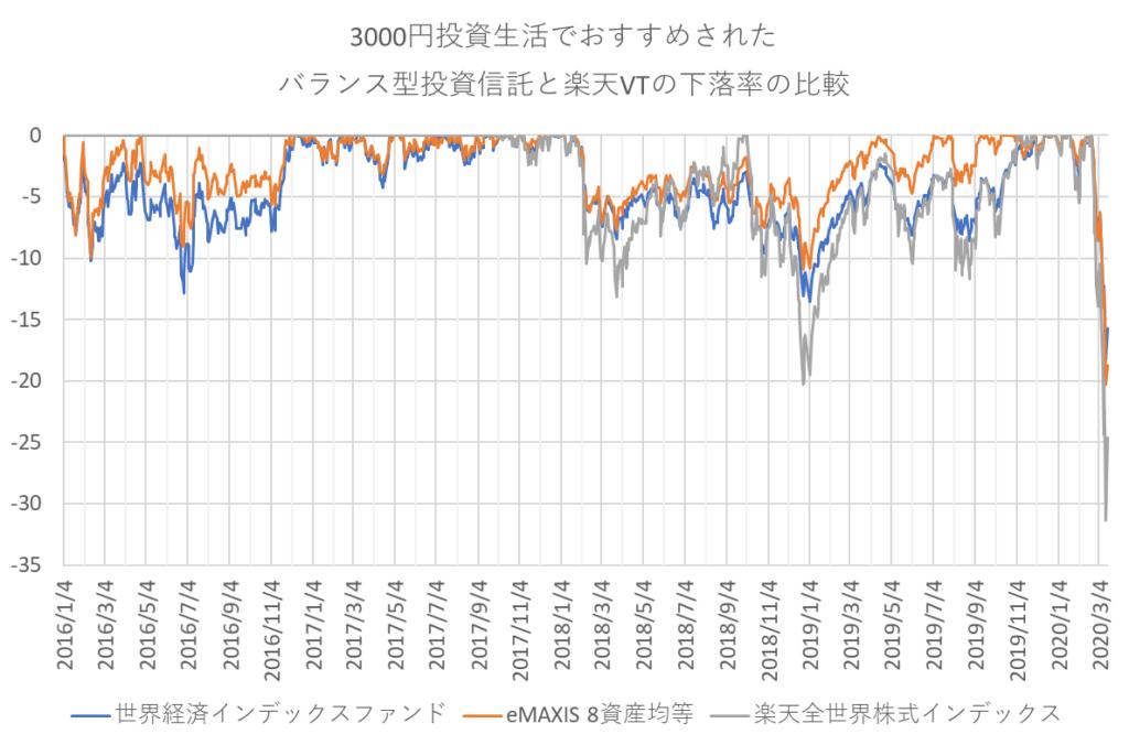 3000円投資生活の2つの「バランス型投資信託」と楽天全世界株式インデックスの下落率推移
