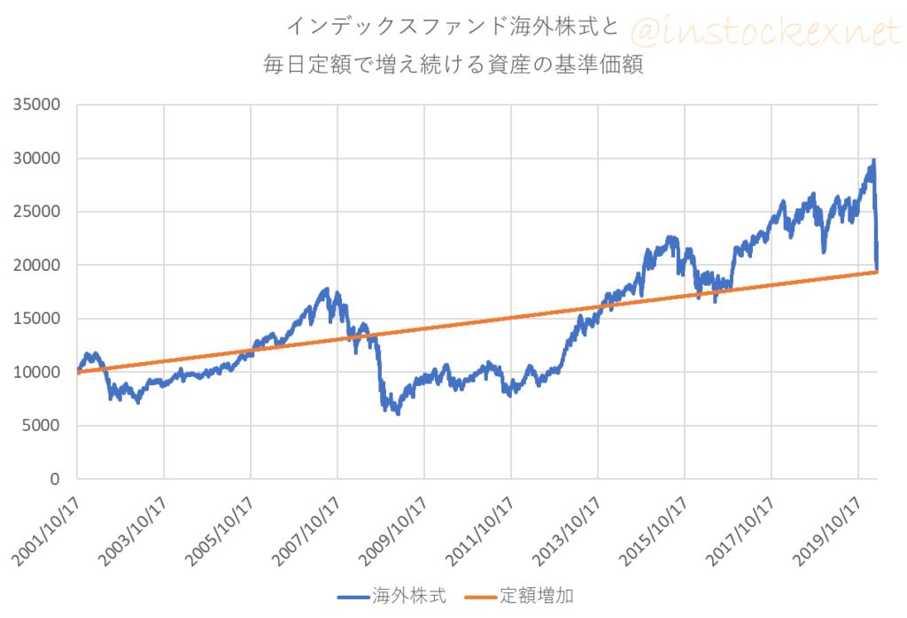 ドルコスト平均法のシミュレーション:2つの投資信託
