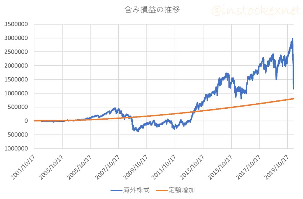 ドルコスト平均法のシミュレーション:2つの投資信託に毎月1万円ずつ積み立てたときの評価額推移