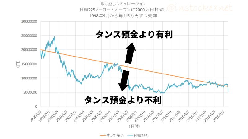 出口戦略。日経225ノーロードオープンに2000万円投資し、毎月5万円の取り崩し