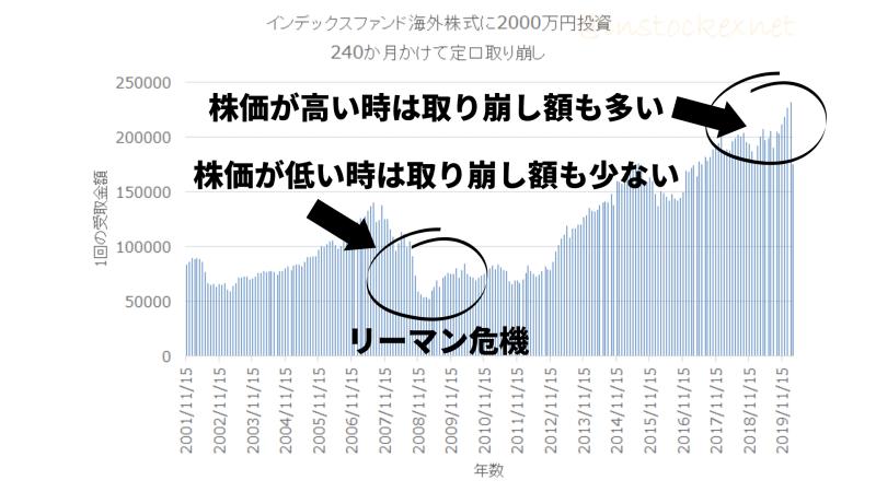 先進国株式に2000万円投資し、2002年から定口売却したケース
