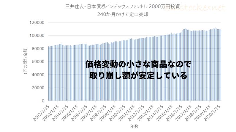 日本国債に2000万円投資し、2002年から定口売却したケース