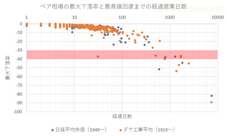 ベア相場の最大下落率と次の最高値回復までの日数の関係