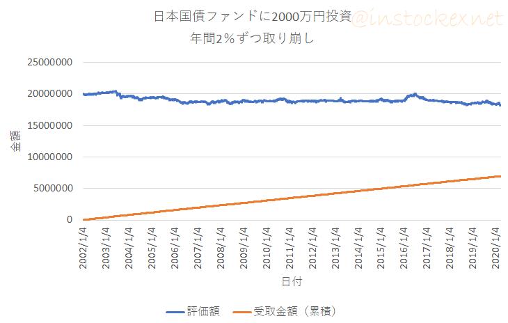 【出口戦略】日本債券ファンドに投資し年間2%ずつ定率売却