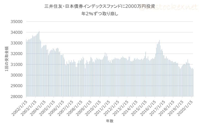 【出口戦略】日本債券ファンドに投資し年間2%ずつ定率売却した時の受取金額