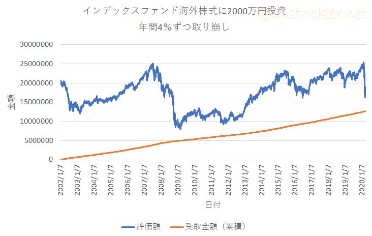 【出口戦略】先進国株式ファンドに投資し年間4%ずつ定率売却