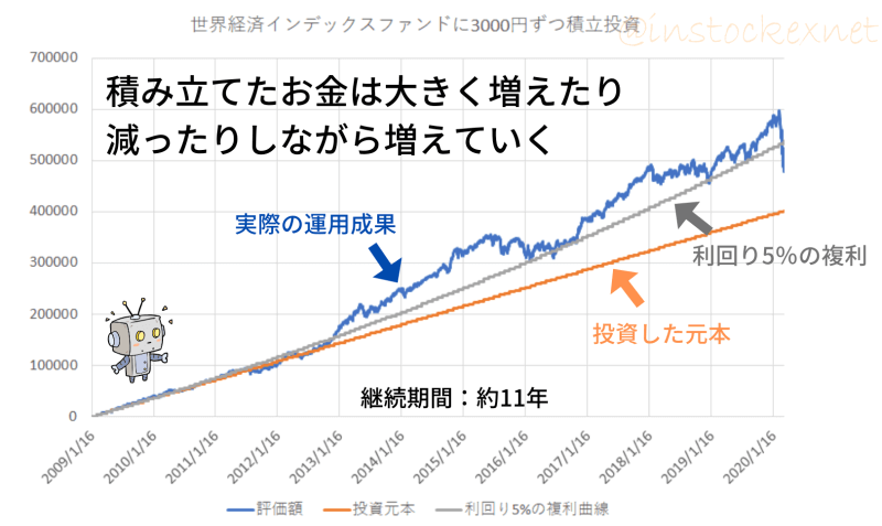 3000円投資では、毎月決まった金額ずつ増えていくわけではない
