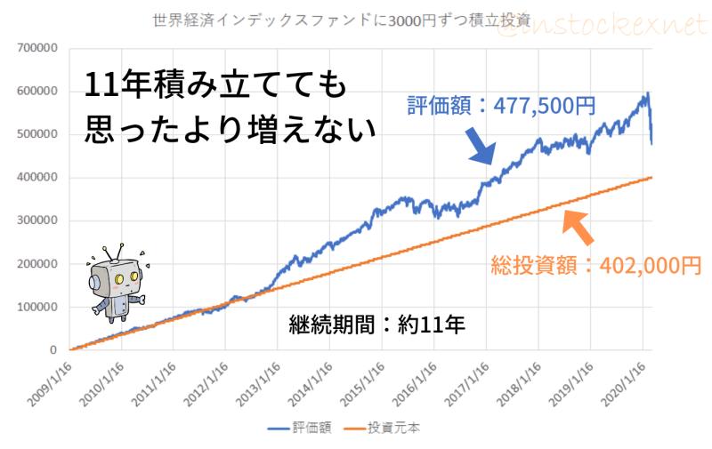 3000円投資を11年間継続してもお金はあまり増えない