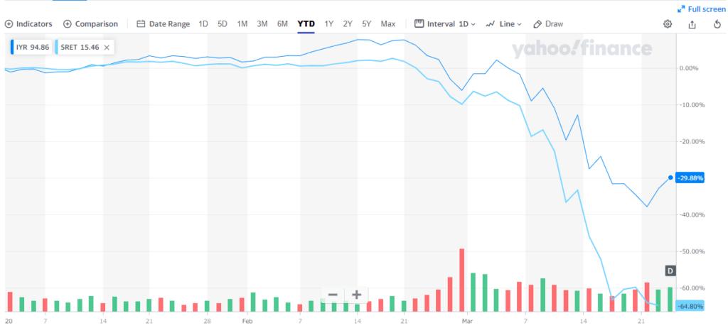 海外ETF「IYR」と「SRET」の株価の比較(2020年3月)