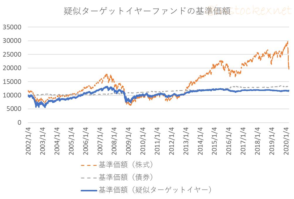 架空のターゲットイヤーファンドの基準価額