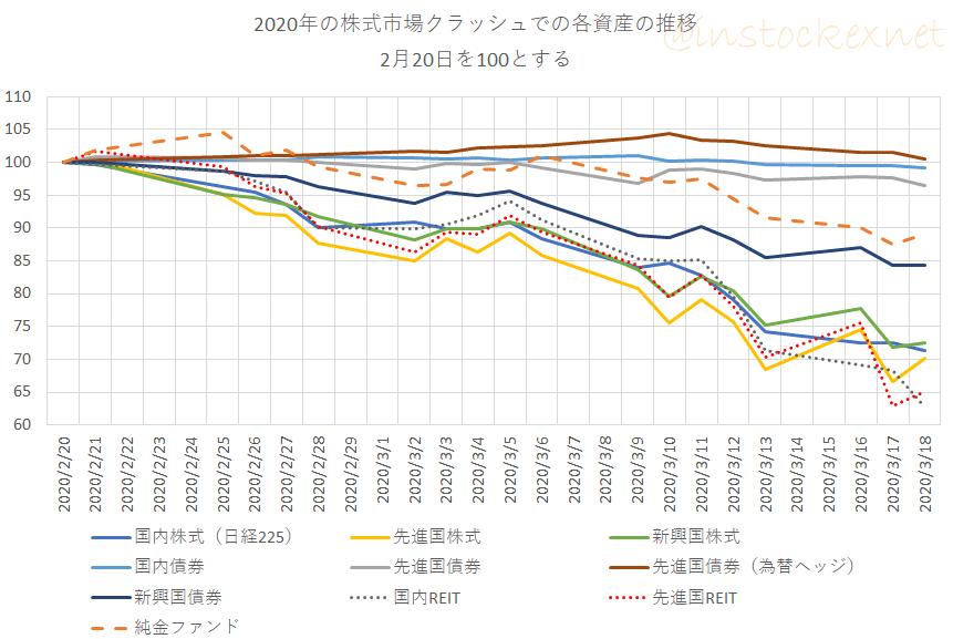 2020年2月20日からの各資産クラスのパフォーマンス(2020年の株式市場クラッシュ)