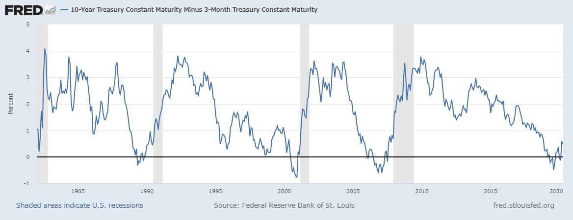 米国10年債と3か月債の利回りの差分