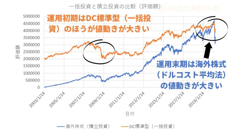 積立投資(ドルコスト平均法)と一括投資の評価額の比較