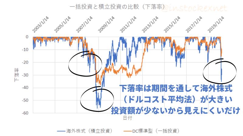 一括投資と積立投資(ドルコスト平均法)の評価額の下落率の比較
