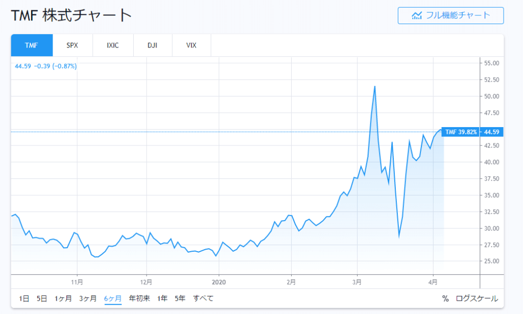TMFの最近6か月の株価推移