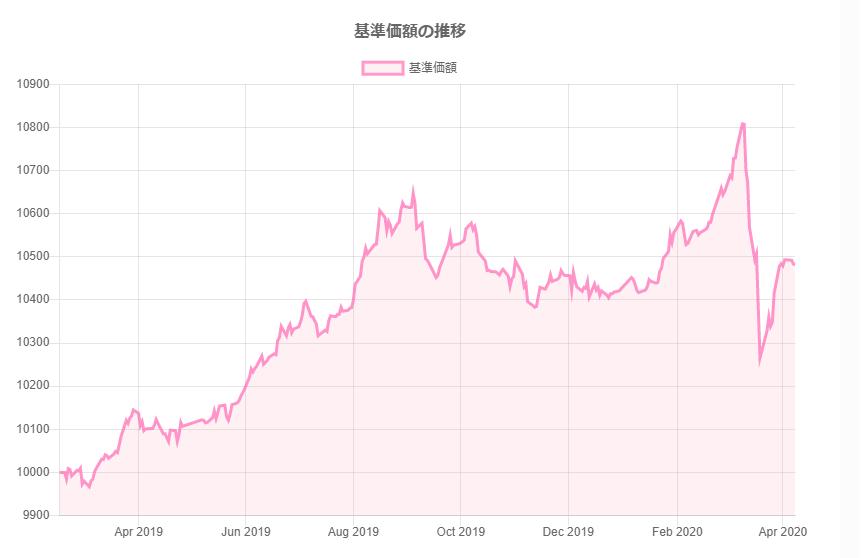 楽天・全世界債券インデックス(為替ヘッジ)ファンドの基準価額