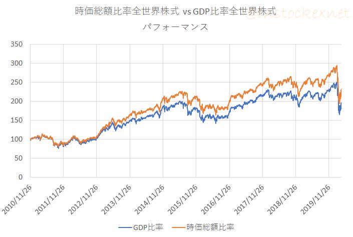 GDP比率全世界株式 vs 時価総額比率全世界株式