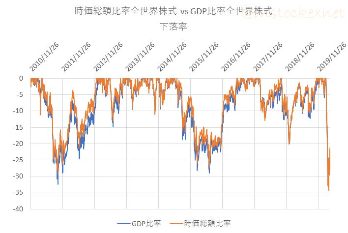 GDP比率全世界株式 vs 時価総額比率全世界株式の下落率
