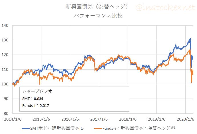 米ドル建て新興国債券(為替ヘッジ)の成績