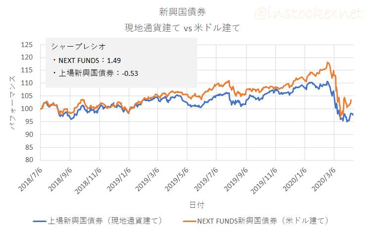 現地通貨建てと米ドル建ての新興国債券の比較