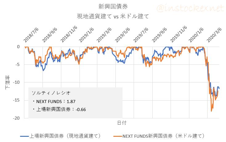 現地通貨建てと米ドル建ての新興国債券の比較(下落率)