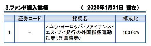 2036の投資先