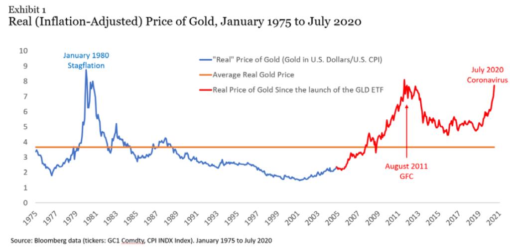 インフレ調整後のゴールドの実質価格