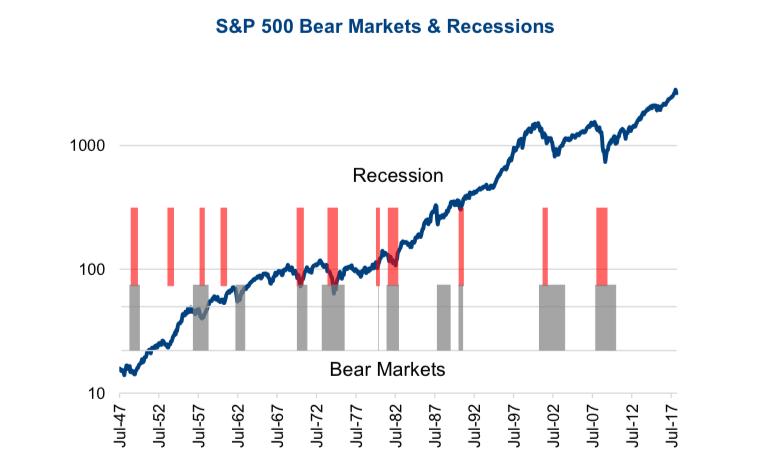 S&P500指数とリセッションの関係