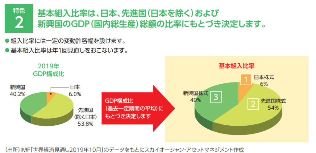 The GDPのアセットアロケーション