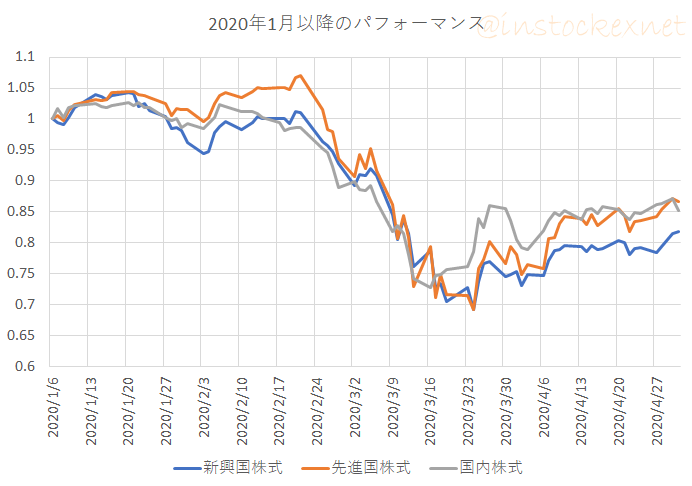 国内株式、先進国株式、新興国株式の2020年1月から4月までの成績