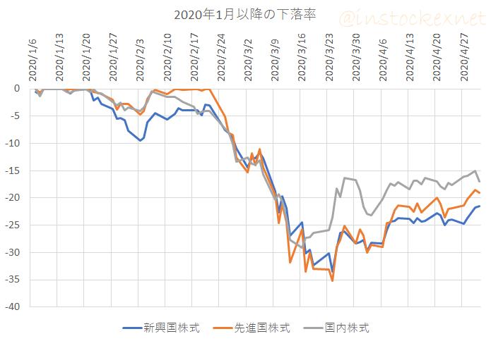 国内株式、先進国株式、新興国株式の2020年1月から4月までの成績(下落率)
