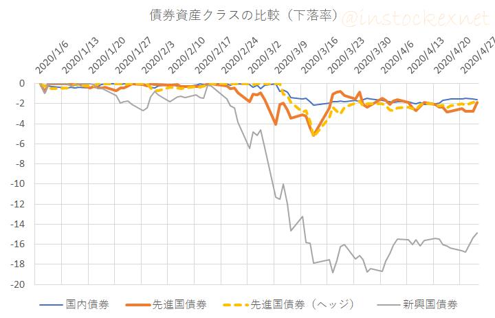 2020年1月から4月までの債券クラスのパフォーマンス(下落率)