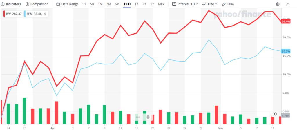 米国株式と新興国株式の比較(2020年5月)