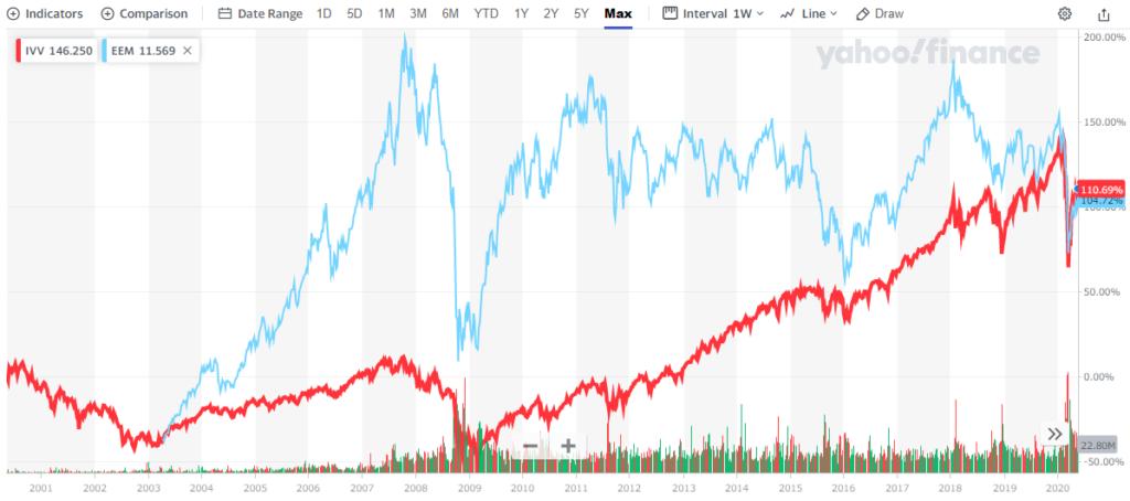米国株式と新興国株式の比較(2003年以降)