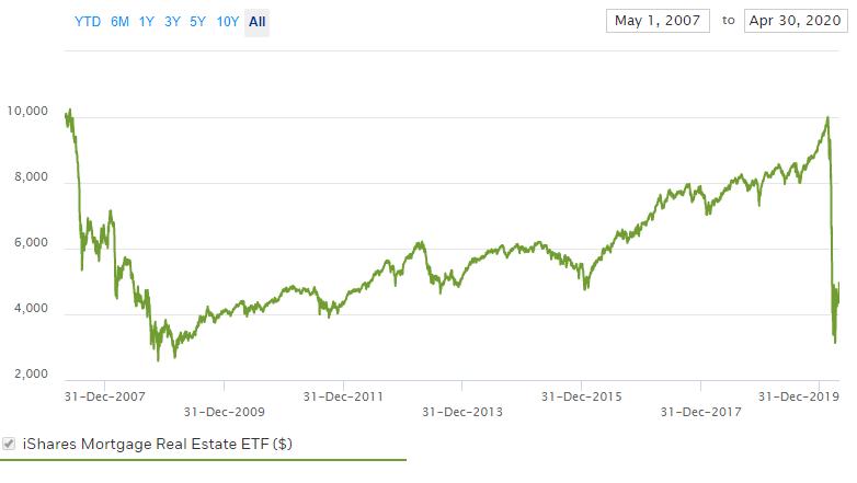 REMに10000ドル投資した時の資産の推移