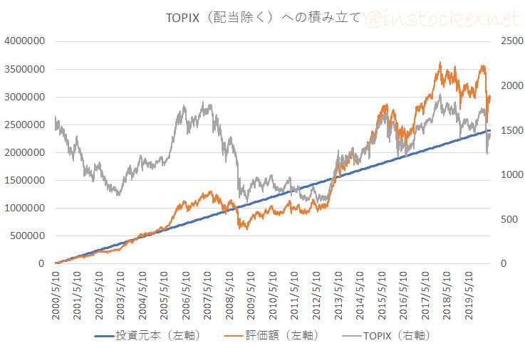 TOPIXに20年間積立投資したら