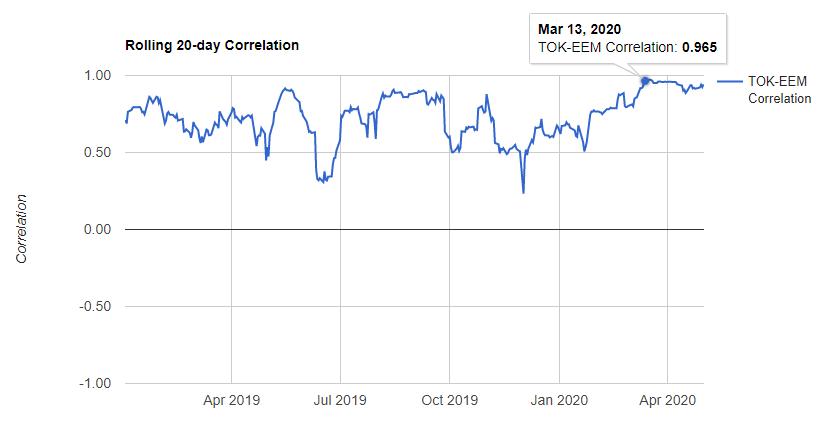 TOKとEEMの相関係数(2020年3月)