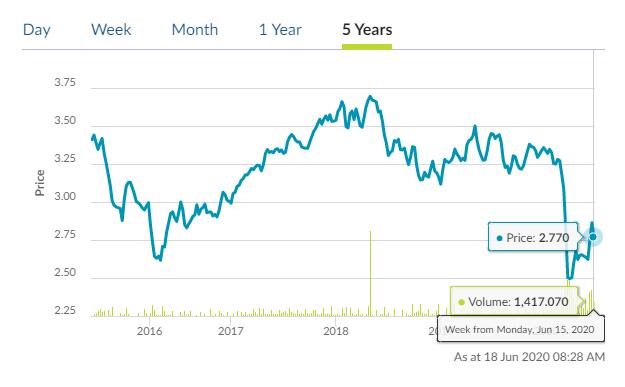 日興AMSTIETFの過去5年チャート
