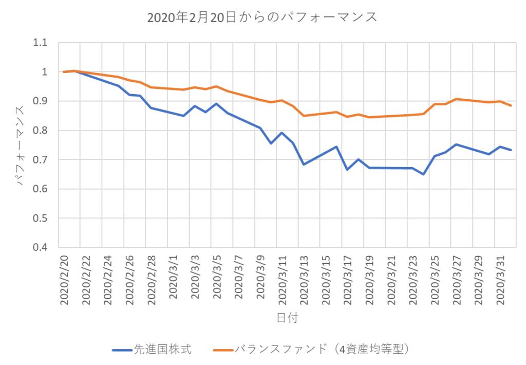 2020年2月からの先進国株式とバランスファンドのパフォーマンスを比較