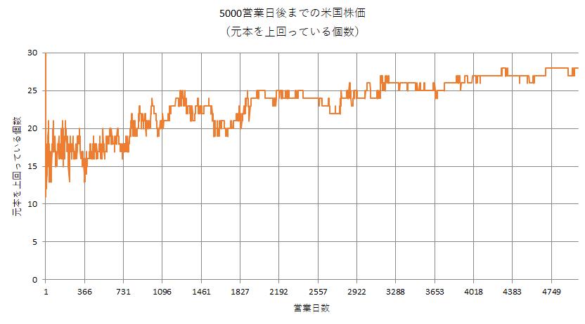 ブートストラッピング法で13年後までの米国株価をシミュレートし、元本を上回った数の推移
