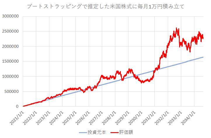 ブートストラッピング法で作った米国株の基準価額に積み立てシミュレーション