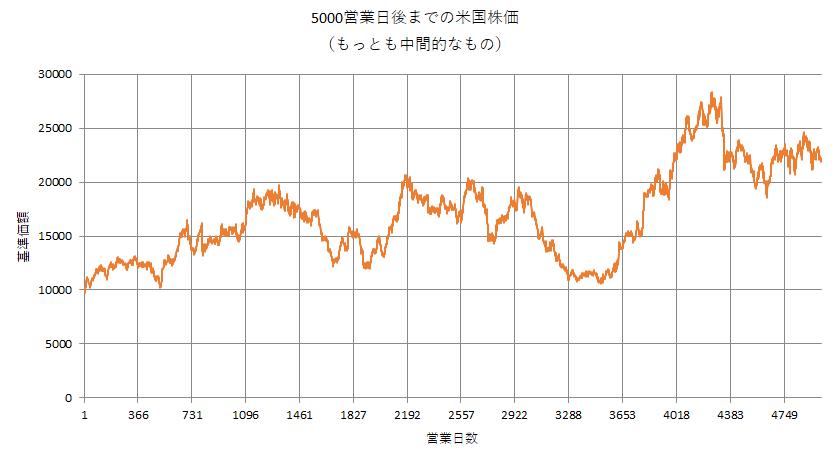 ブートストラッピング法で作った米国株の基準価額