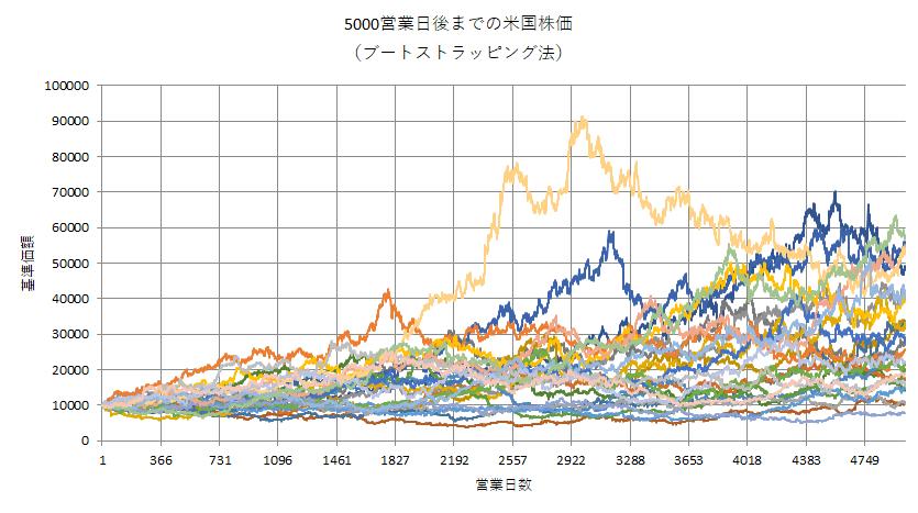 ブートストラッピング法で13年後までの米国株価をシミュレート